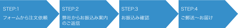 order_step
